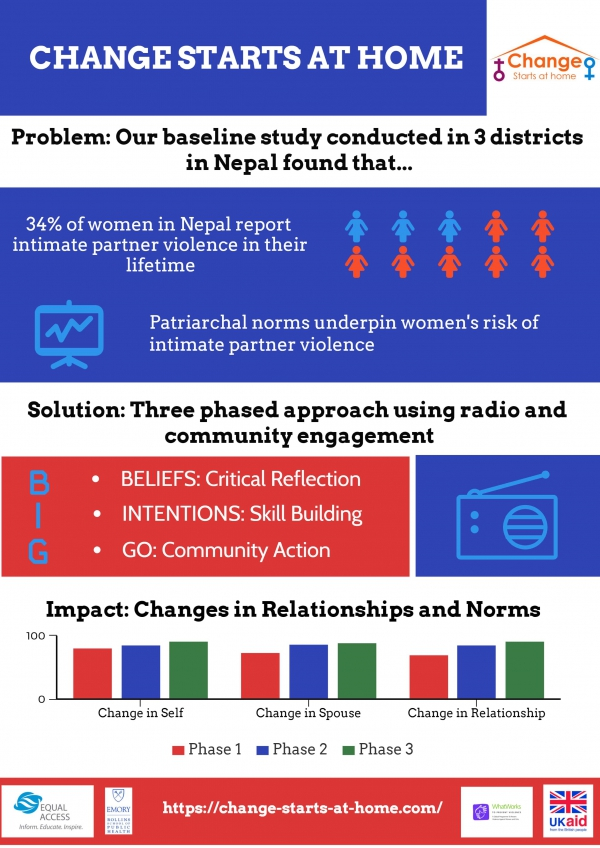 Baseline Research Findings Equal Access Nepal