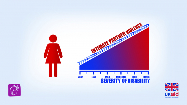 Intimate Partner Violence - The Severity of Disabilty