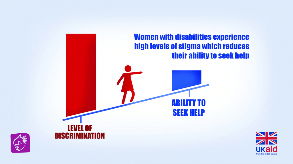 Women with disabilities experience high levels of stigma which reduces their ability to seek help
